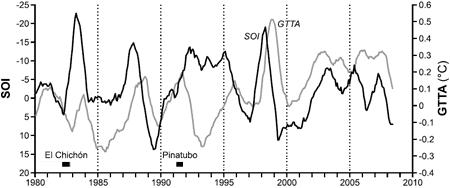: Dwunastomiesięczne średnie kroczące indeksu oscylacji południowej SOI