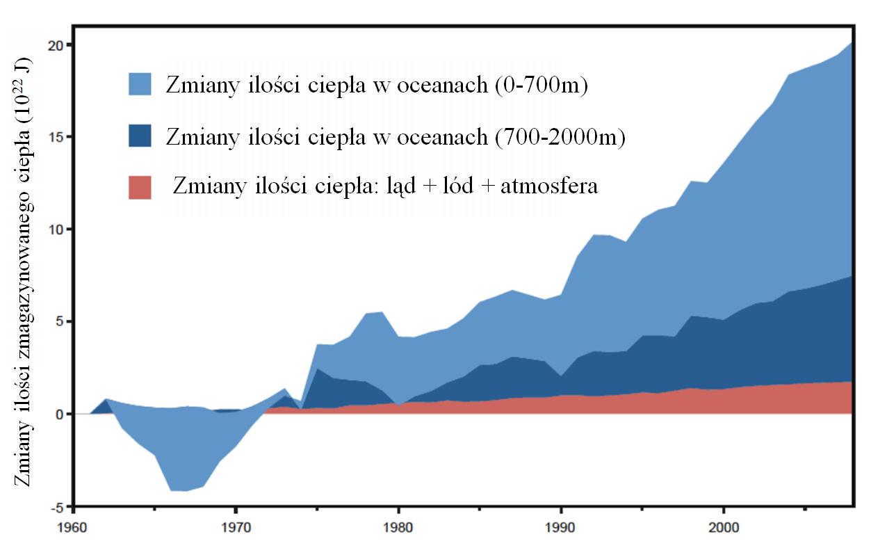 Zmiany w energii wewnętrznej zawartej  w systemie klimatycznym Ziemi