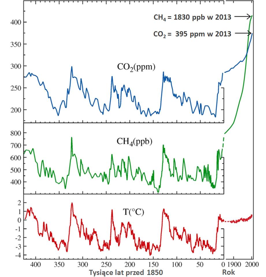 Pomiary zawartości dwutlenku węgla