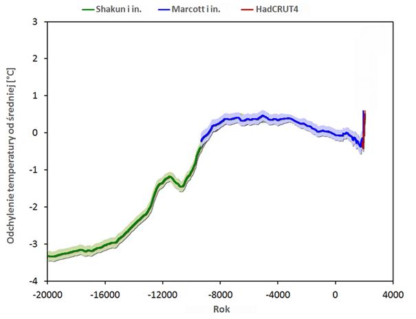 Zmiany temperatury Ziemi 20 000 lat