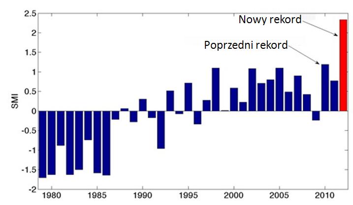 Zestandaryzowany indeks topnienia lądolodu Grenlandii