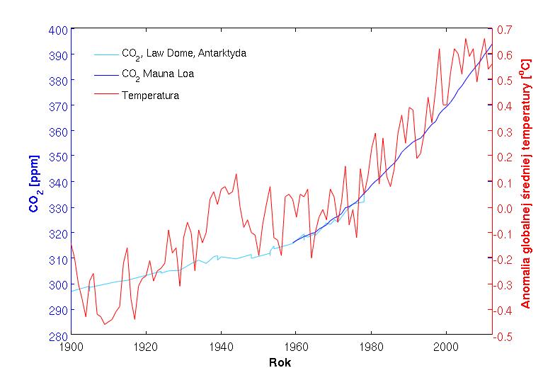 Rosnące wykresy anomalii temperatury i koncentracji dwutlenku węgla.