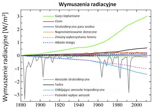 Wykres pokazujący szerg linii - wznoszących się i opadających
