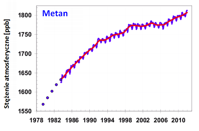Zmiany koncentracji metanu w atmosferze