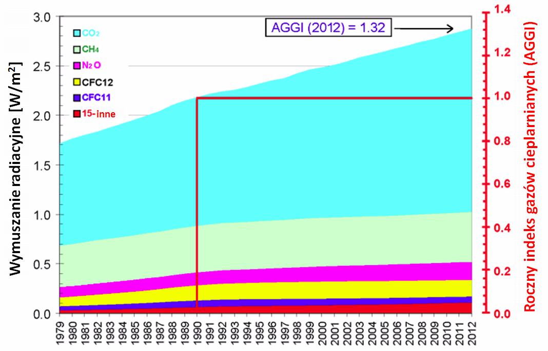 Porównanie zmian wymuszania radiacyjnego wskutek zmian koncentracji różnych gazów cieplarnianych