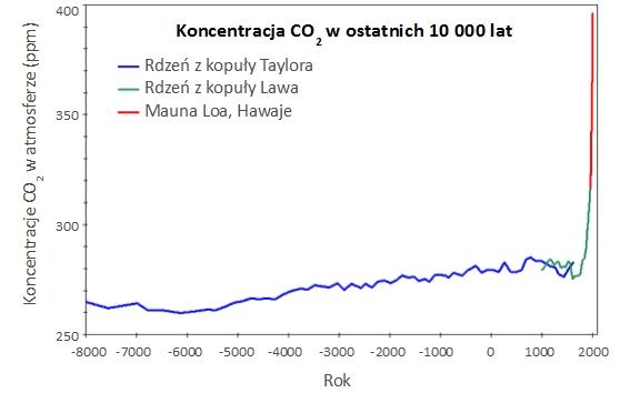 Poziomy koncentracji atmosferycznego CO2