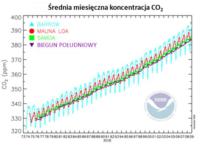 Średnie miesięczne koncentracje CO2