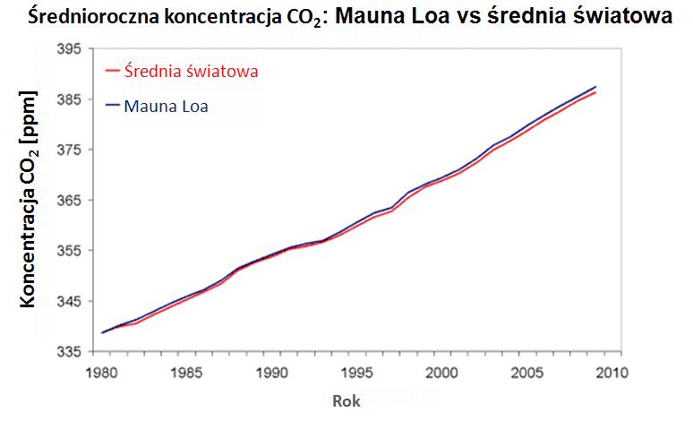 Globalne średnie koncentracje CO2  vs , pomiary z Mauna Loa