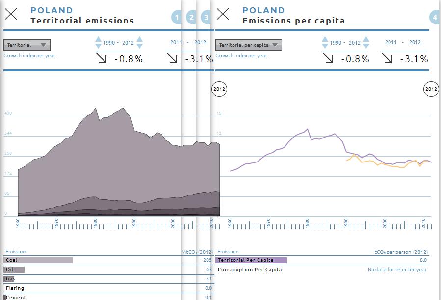 Emisje dwutlenku węgla w Polsce