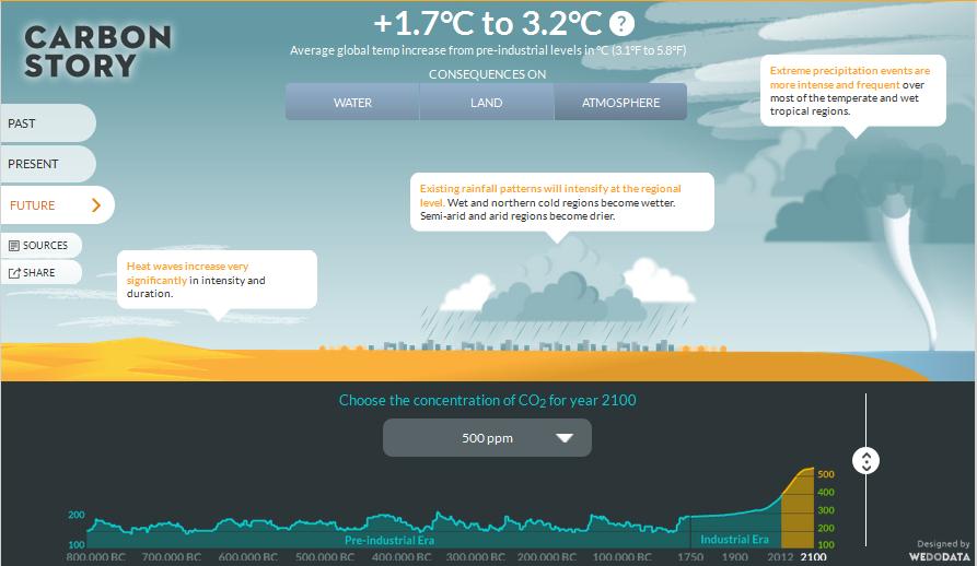 Przewidywane konsekwencje wzrostu koncentracji CO2