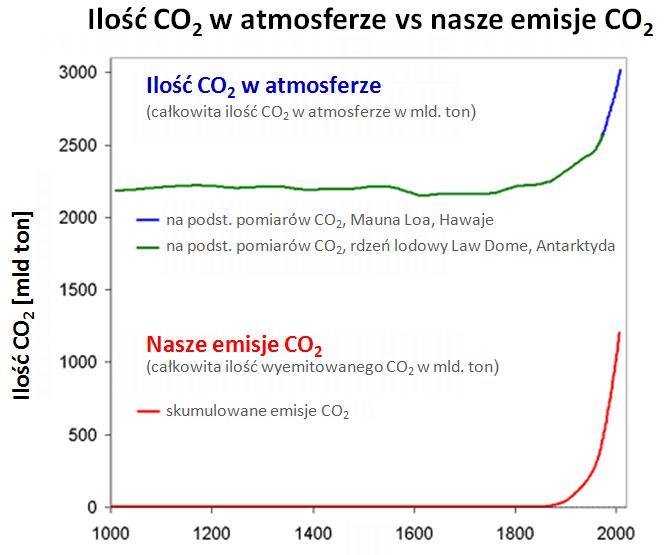 CO2 emisje a koncentracja