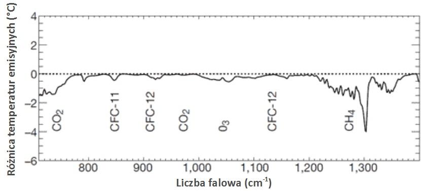 : Zmiany w temperaturze emisyjnej promieniowania ziemskiego