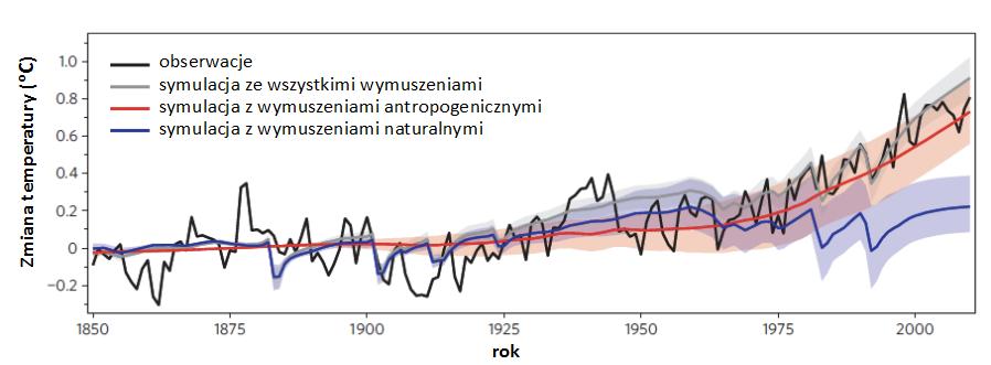 Przebieg czasowy zmian średniej temperatury globu