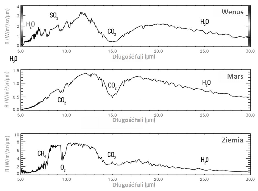 Spektrum promieniowania Wenus, Marsa i Ziemi