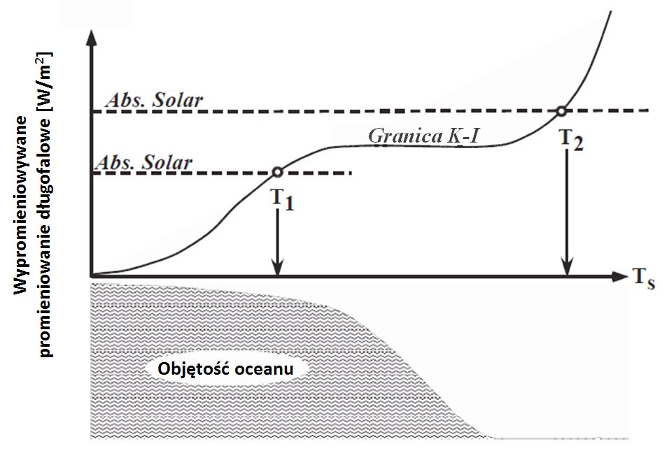 Jakościowy schemat znikania oceanu