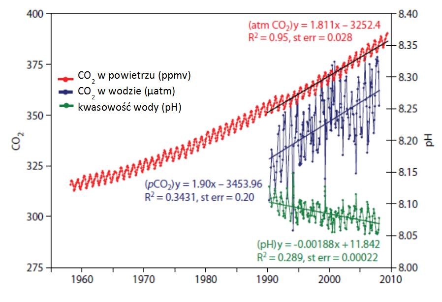 Zmiany koncentracji dwutlenku węgla w powietrzu