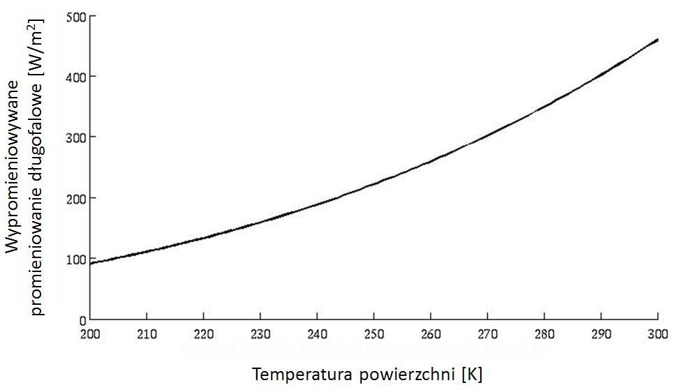 : Wykres natężenia emitowanego przez powierzchnię planety