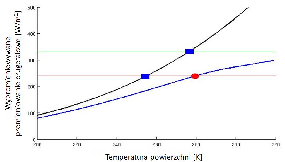 Wykres natężenia emitowanego przez powierzchnię planety promieniowania