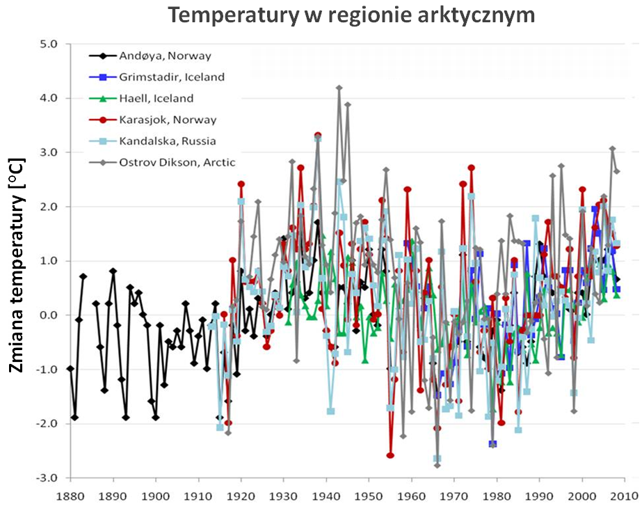 Temperatury w regionie arktycznym