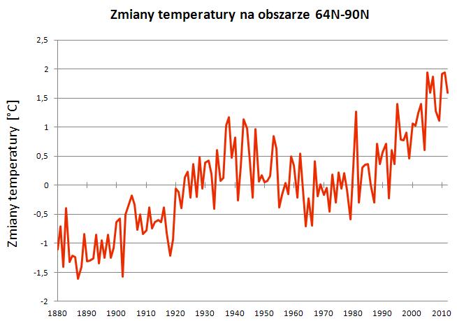 Zmiany temperatury na obszarze między 64-90 stopnia N