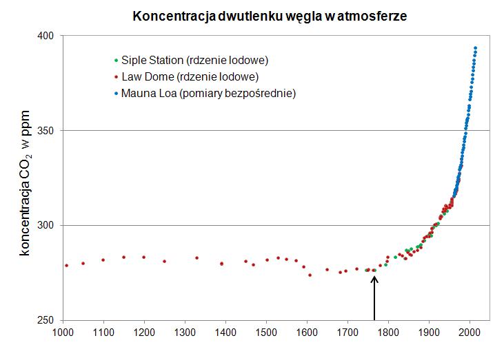 Koncentracja dwutlenku węgla w cząsteczkach na milion dla ostatnich 1100 lat