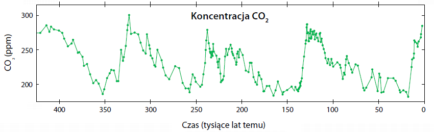 Zmiany koncentracji CO2 w ostatnich 425 tysiącach lat