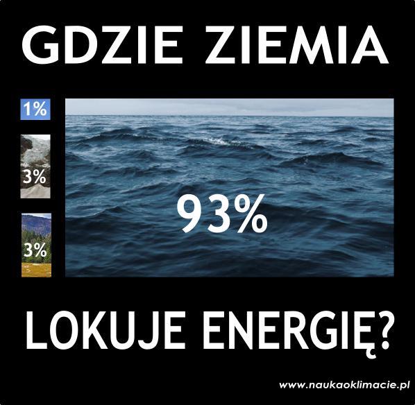 Podział energii magazynowanej przez ziemski układ klimatyczny