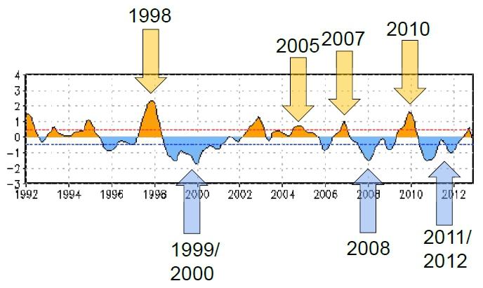 Zmiany wskaźnika ONI