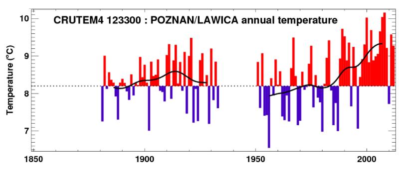 anomalii temperatury mierzonych w Poznaniu