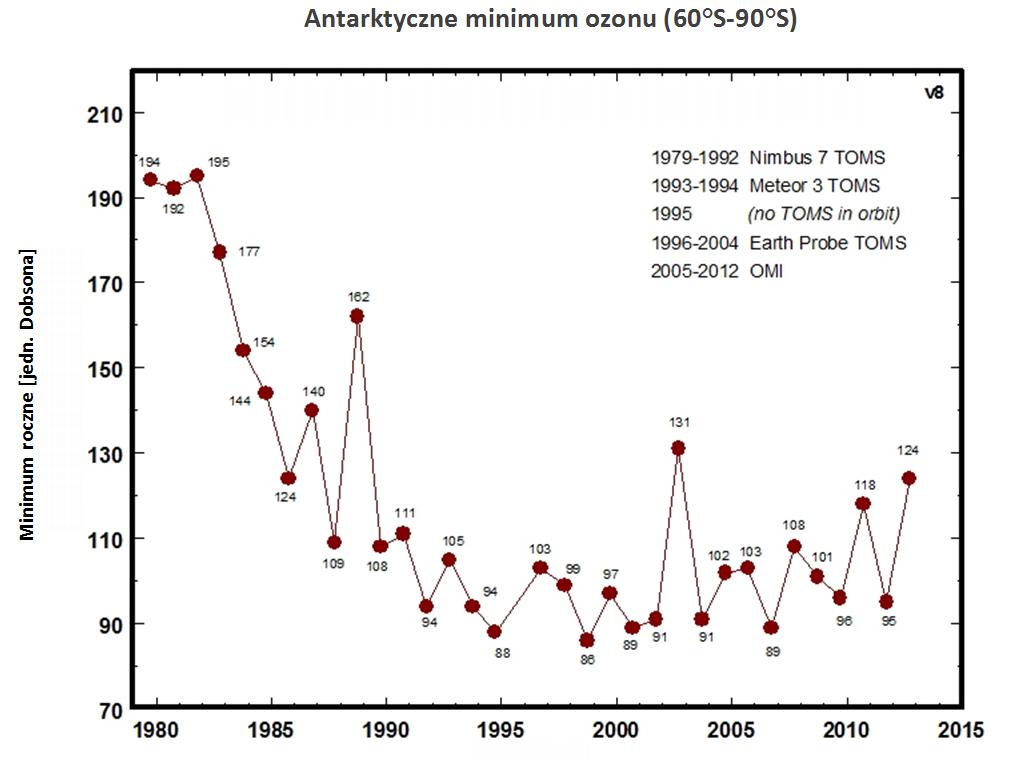 Antarktyczne minimum ozonu