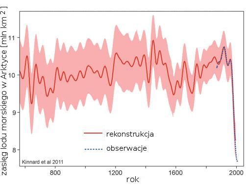 Zasięg lodu morskiego w Arktyce