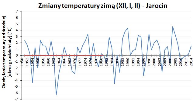 Zmiany temperatur zimowych