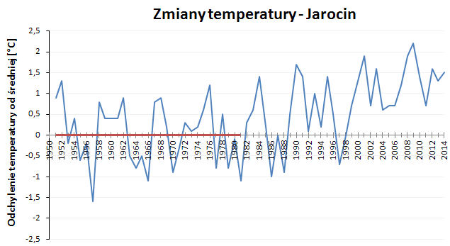 Zmiany temperatur w okolicach Jarocina