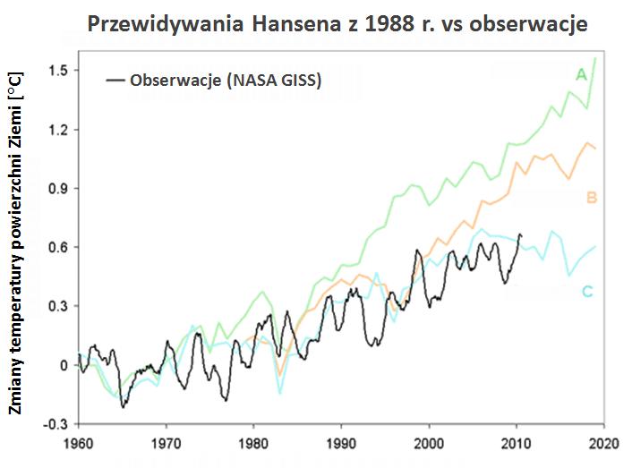 Zmiany średniej temperatury powierzchni Ziemi