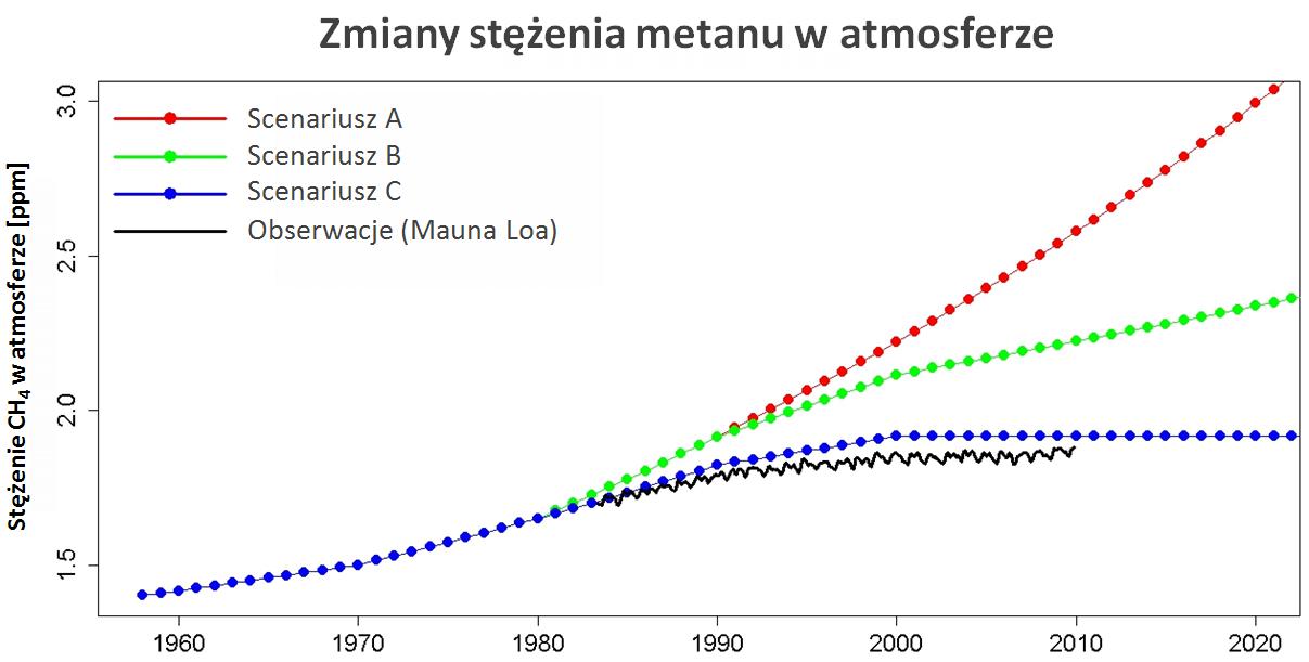Zmiany stężenia metanu w atmosferze