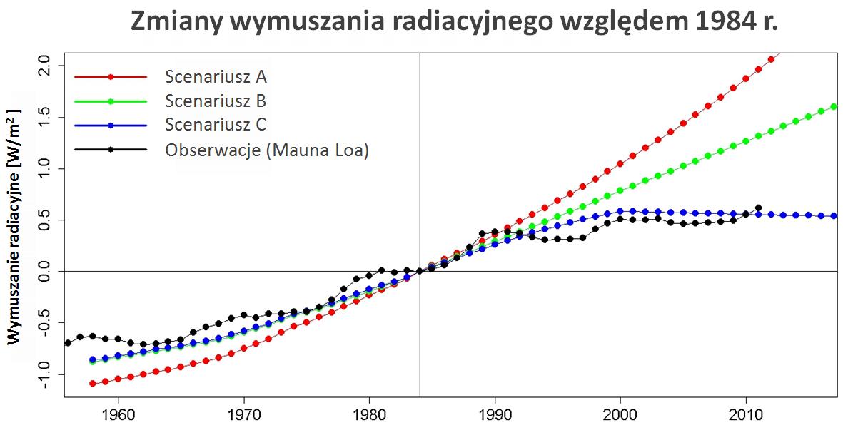 Zmiany wymuszania radiacyjnego