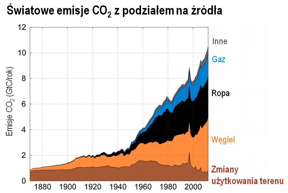 Światowe emisje CO2 z podziałem na źródła