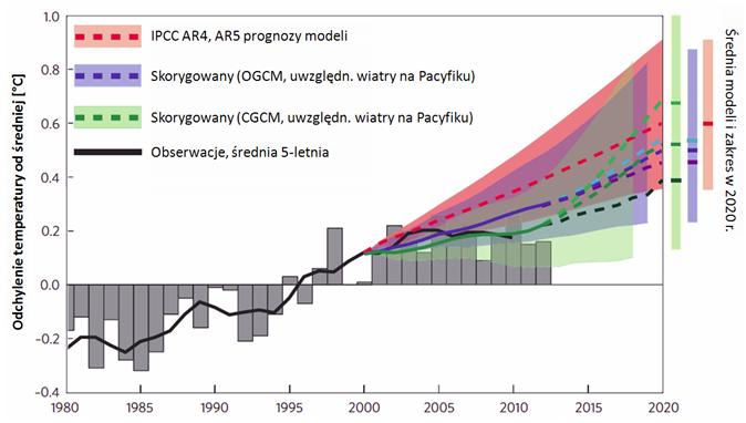 Wykres - odchyleń temperatur