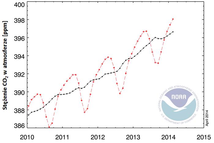 Globalna średnia koncentracja dwutlenku węgla