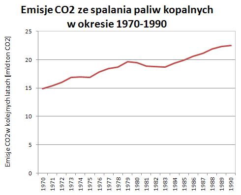 Emisje CO2 ze spalania paliw kopalnych w okresie 1970-1990