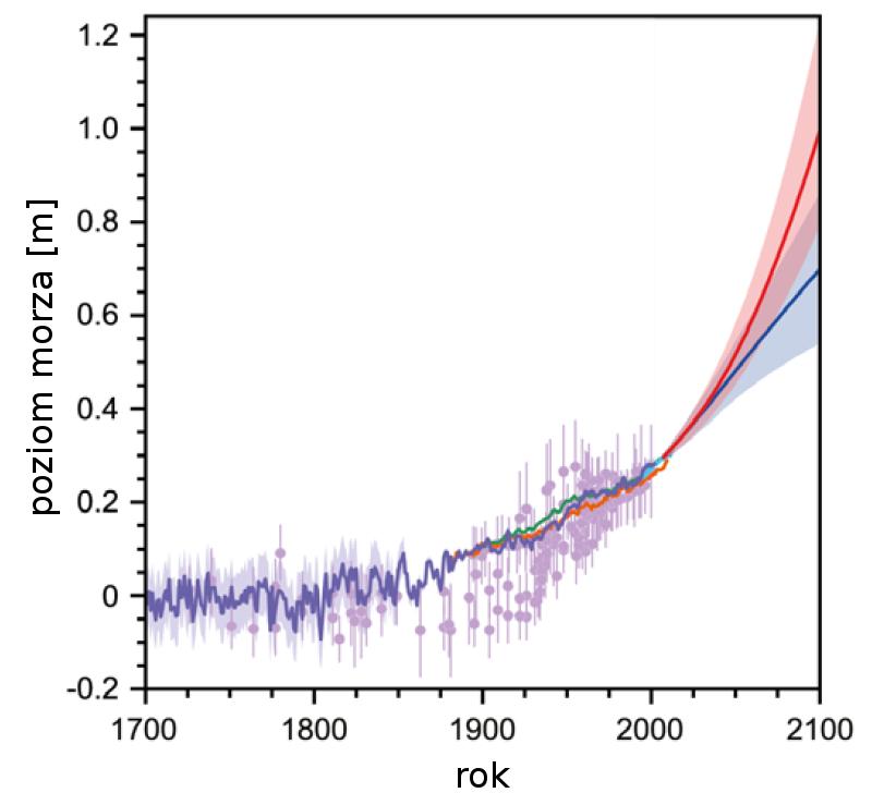 Historyczne wartości poziomu morza