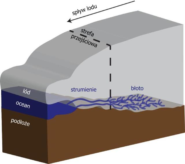 Schemat podmywania lodowca
