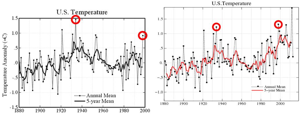 Temperatury USA przed homogenizacją danych i po niej
