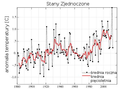 Wykres pokazujący rosnący trend temertaury w USA