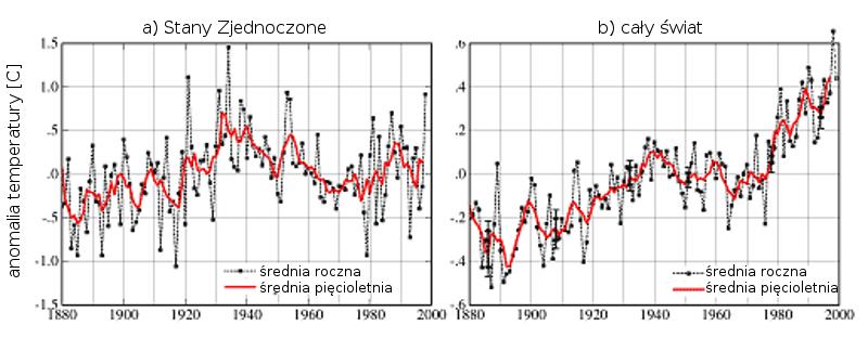 rysunek przedstawia dwa wykresy, lewy (dla Standów Zjednoczonych pokazuje linię łamaną o trendzie malejącym, prawy (dla całego świata) - o trendzie rosnącym