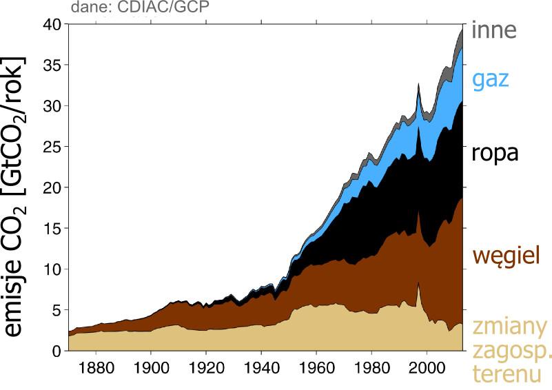 Światowe emisje dwutlenku węgla