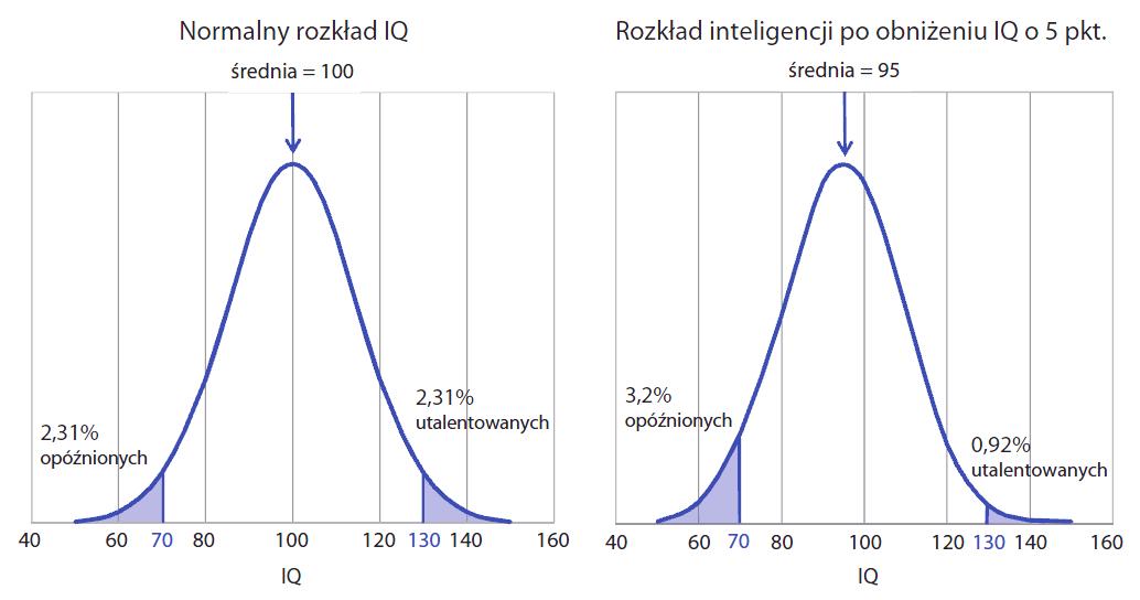 Porównanie normalnego rozkładu IQ