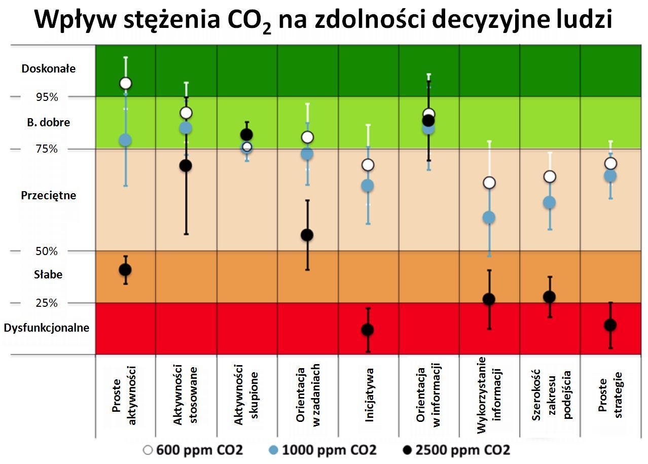 Wpływ wzrostu stężenia CO2 na zdolności decyzyjne ludzi
