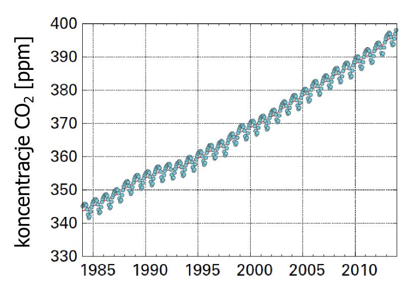 Średnie koncentracje CO2 w powietrzu