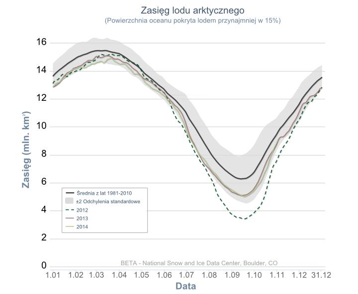 Zasięg lodu morskiego w Arktyce w latach 2012 – 2014
